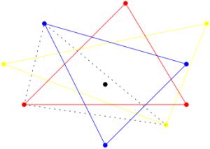 Por ejemplo, en el plano, si hay 3 triángulos monocromáticos que contienen un punto, hay un triángulo heterocromático que también lo atrapa.